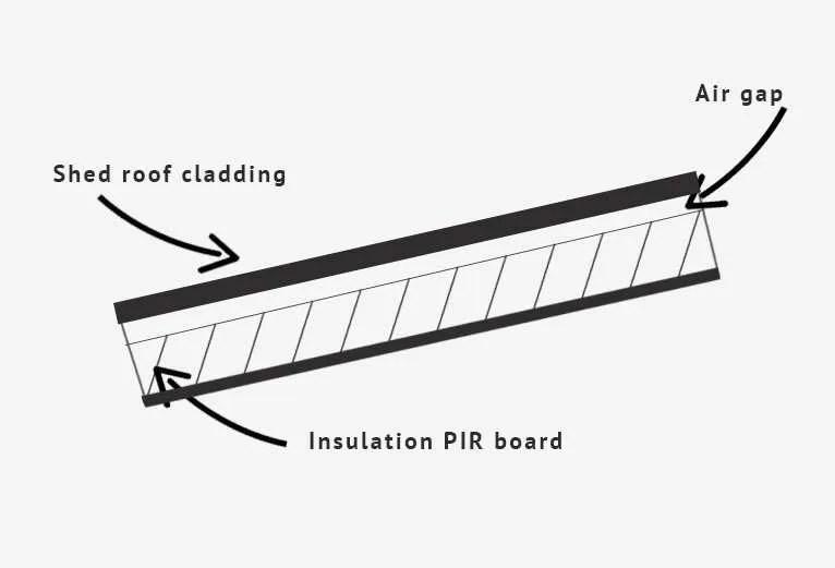 Diagram how to insulate shed roof.