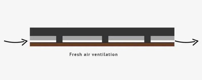 Diagram of fresh air ventilation in garden building floor.