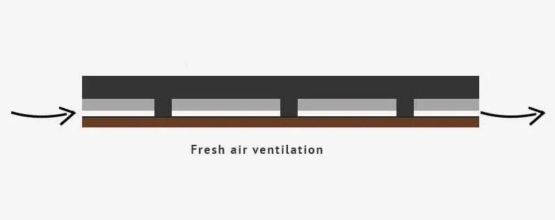 Diagram of air flow under shed for ventilation.