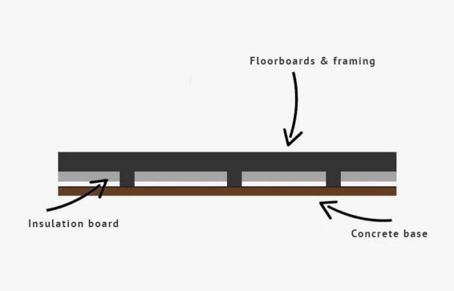 diagram of insulation in summerhouse floor.