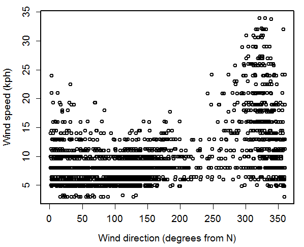 Beijing Air Quality: Statistical analysis using R
