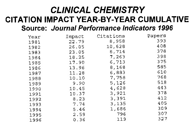 Use of Journal Impact Factors and citation analysis for