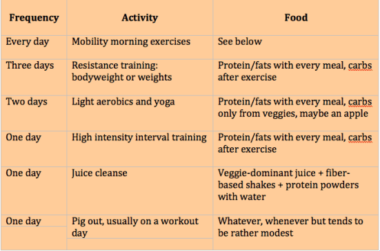 Joe's Weekly Diet and Exercise Cycling Schedule