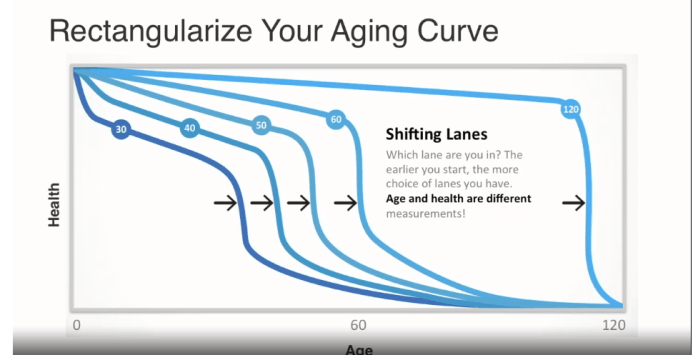 Bend your age curve