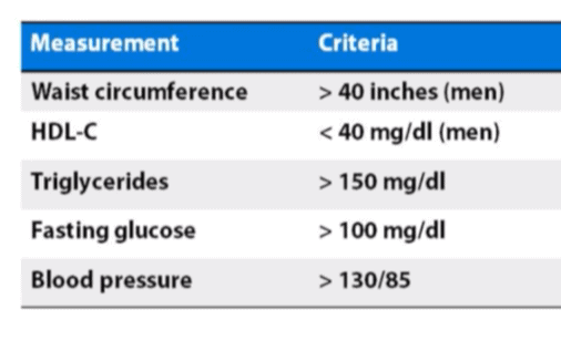 Metabolic Disesae