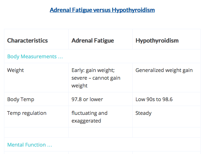 Dr. Lam Adrenal Thyroid Chart