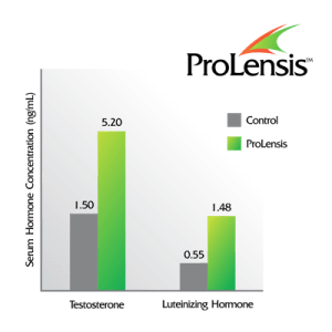 Boost your testosterone with ProLensis testosterone