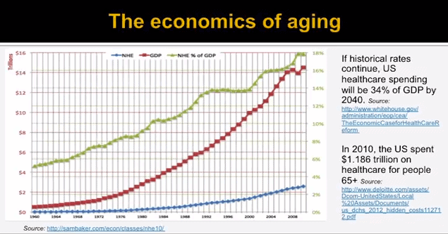 The Economics of Aging