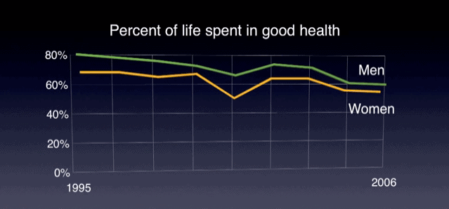 Percent of Life Spent in Good Health