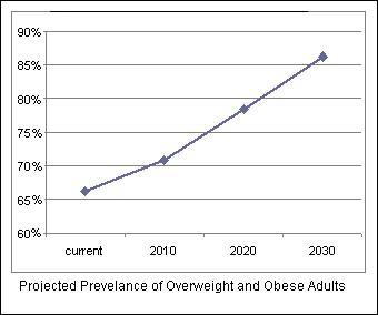 85% overweight by 2030
