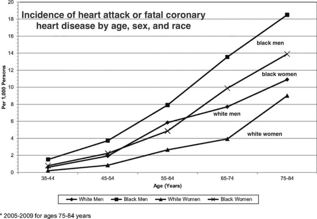 The prevalence of heart disease by age