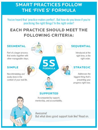 The 5 S Goal Acquisition Formula