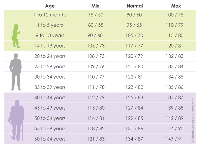 blood-pressure-chart-by-age