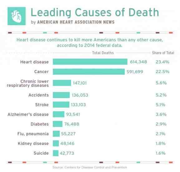 heart-disease-leading-cause-mortality