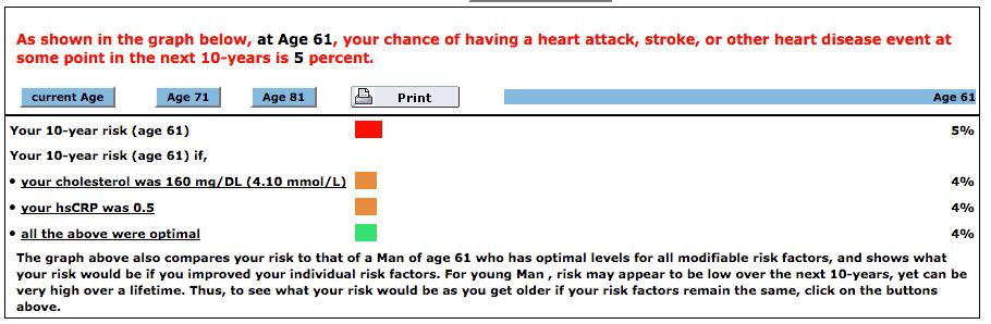 Reynolds Risk Score for heart disease