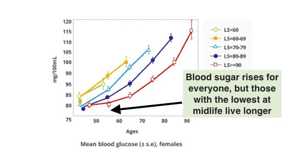 Longevity Predicted By Blood Sugar, Females