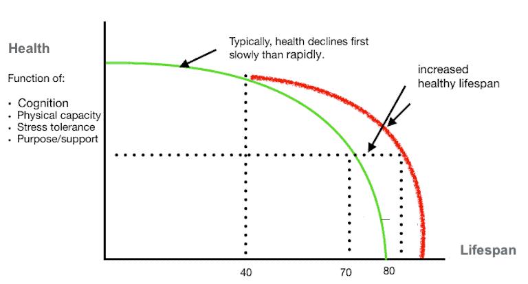 increase healthspan