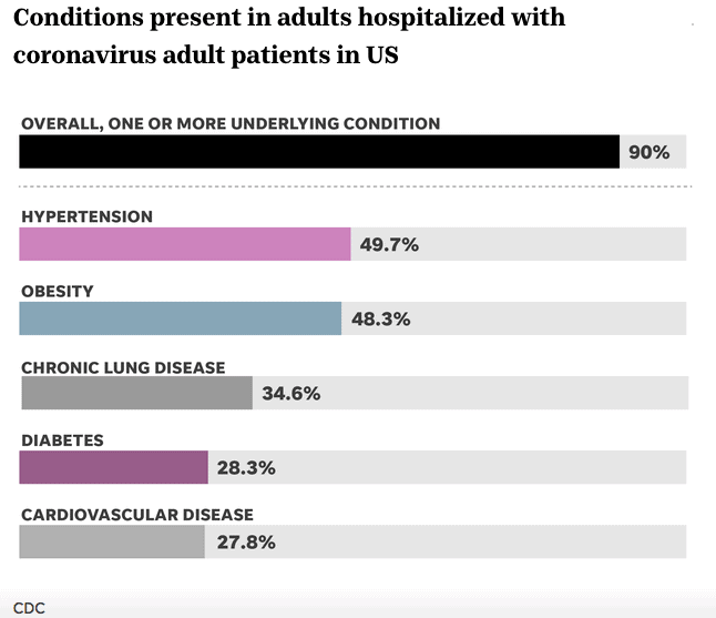 Your risk of hospitalization from Covid dramatically increases if you have chronic disease.