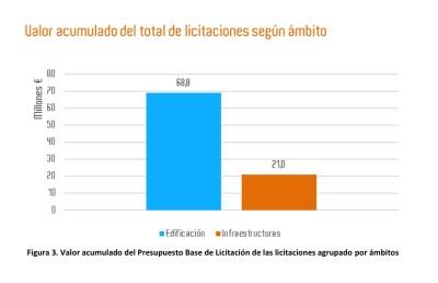 70 millones licitacon