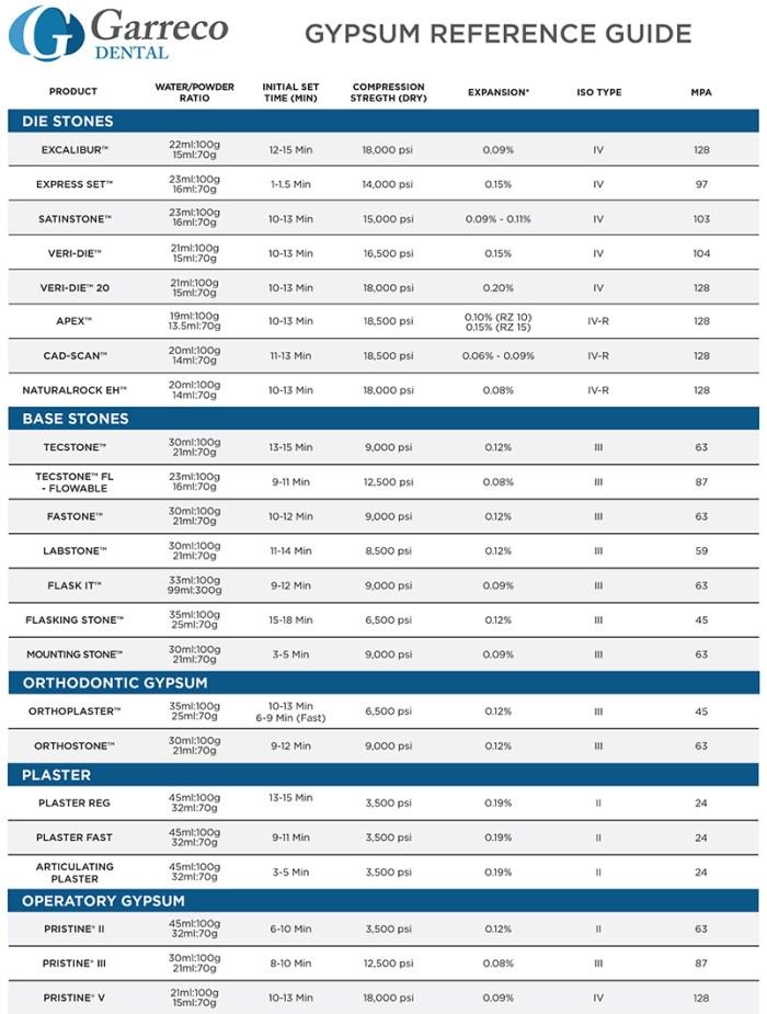 Garreco-Gypsum-Reference-Guide