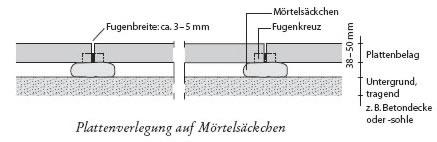 aktuell beliebte gartentipps. der gartenweg pflastern selbst ... - Gehwegplatten Verlegen Selber Machen