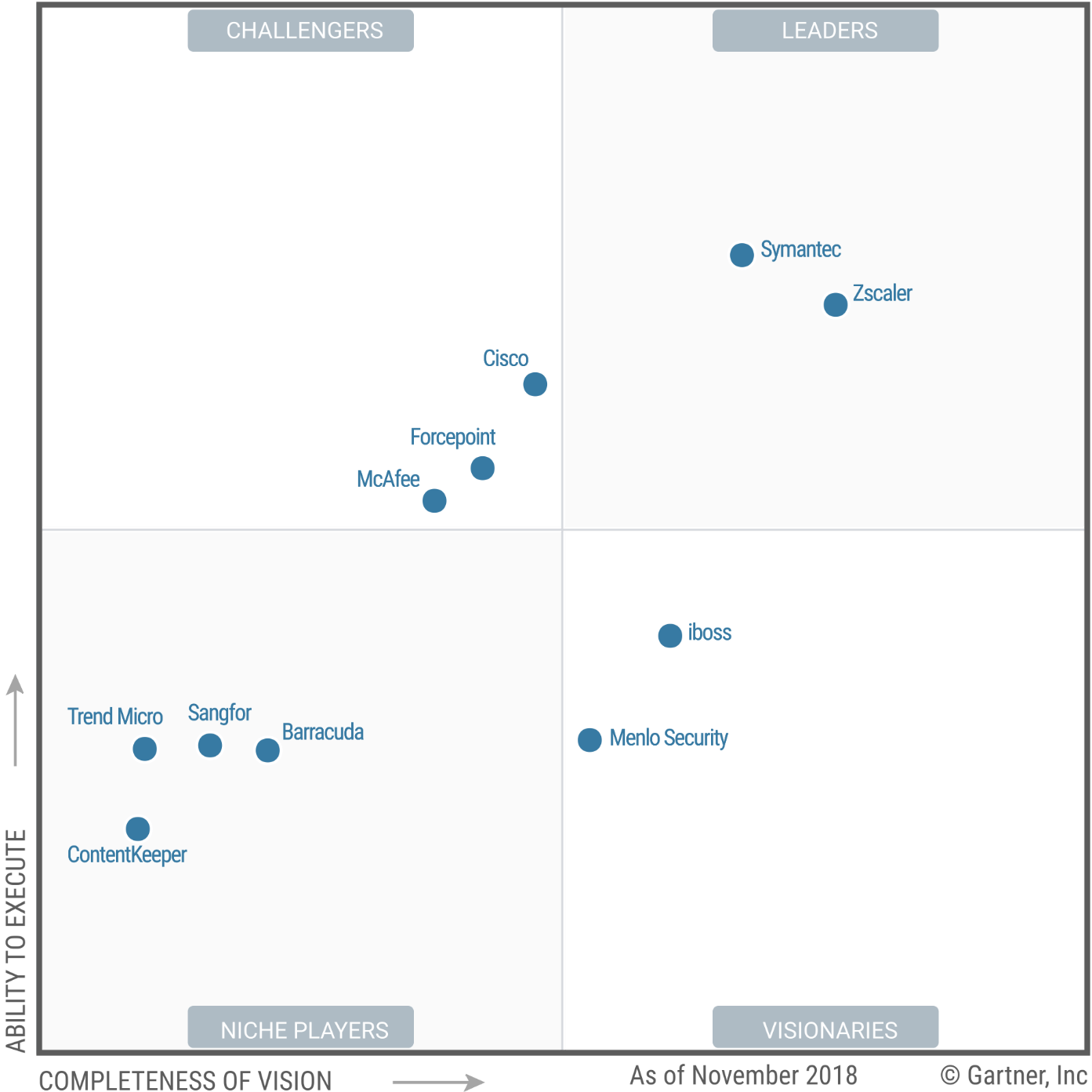 Magic Quadrant for Secure Web Gateways 2018 (G00335718)