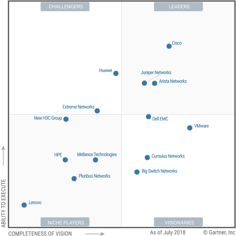 Magic Quadrant for Data Center Networking