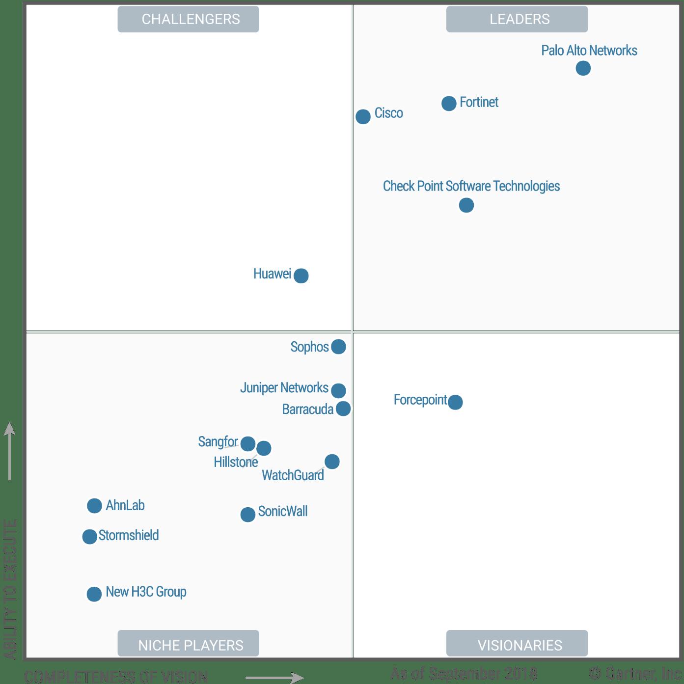 Magic Quadrant for Enterprise Network Firewalls 2018 (G00337968)