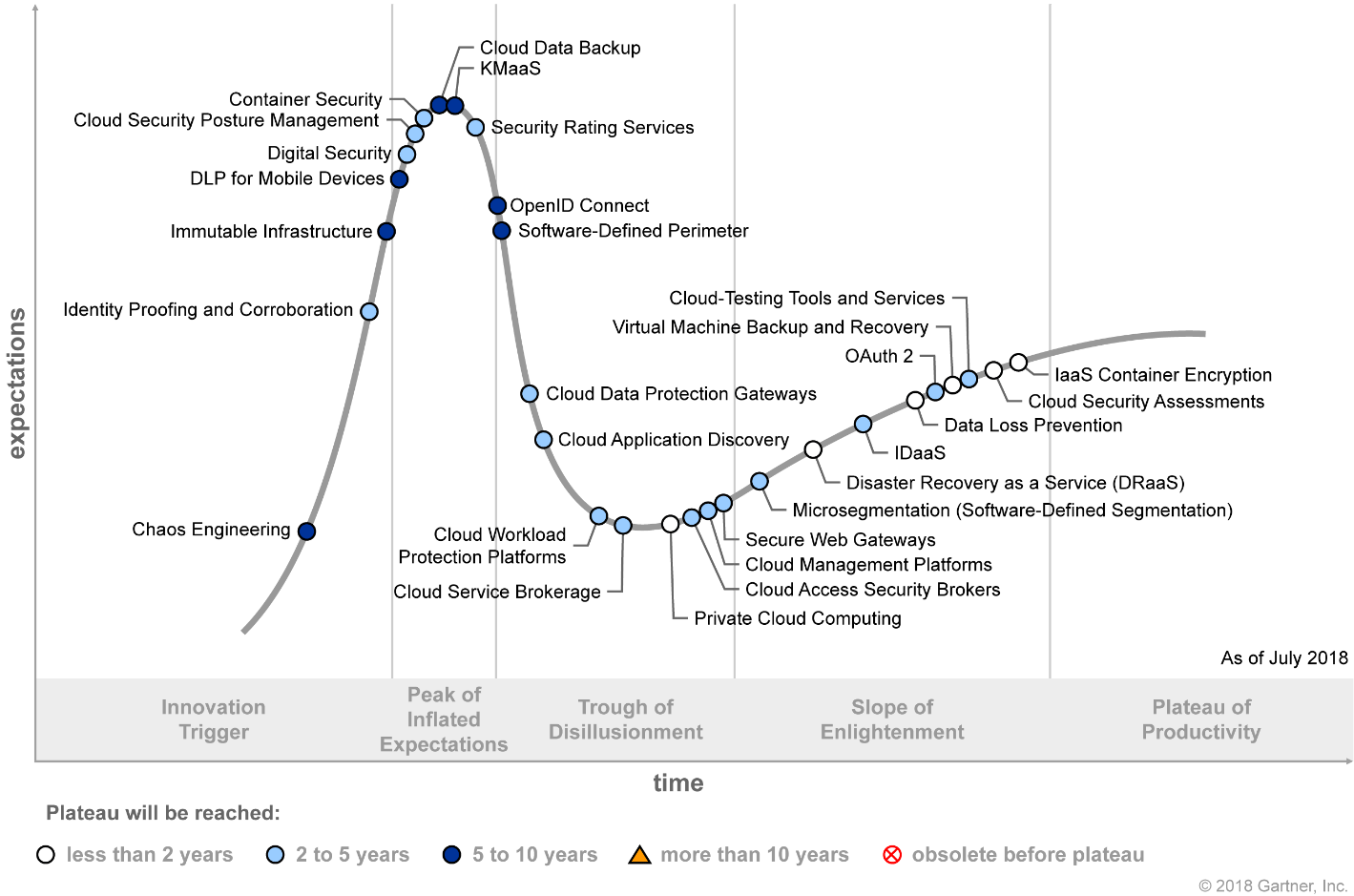 Hype Cycle for Cloud Security 2018 (G00338508)
