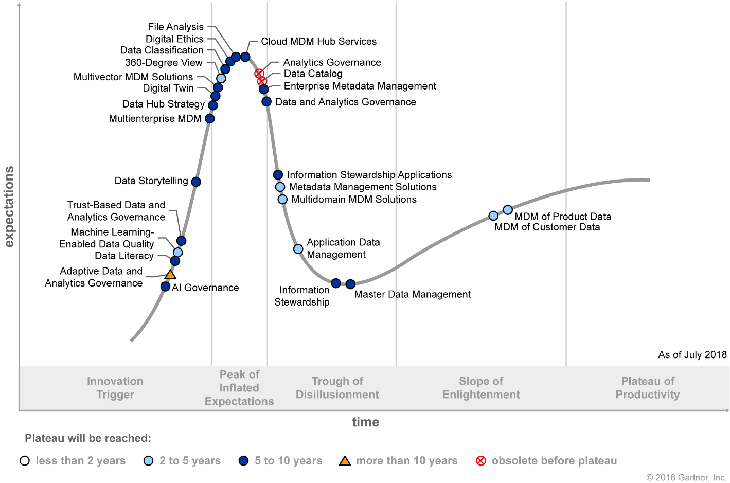 Hype Cycle for Information Governance and Master Data Management 2018 (G00340185)