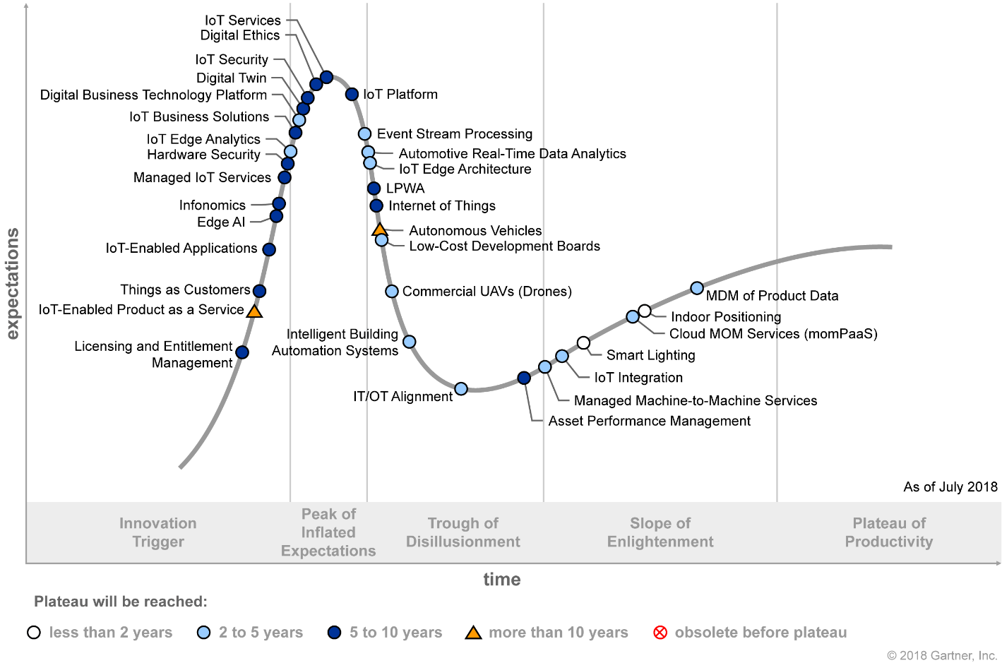 Hype Cycle for the Internet of Things 2018 (G00340237)