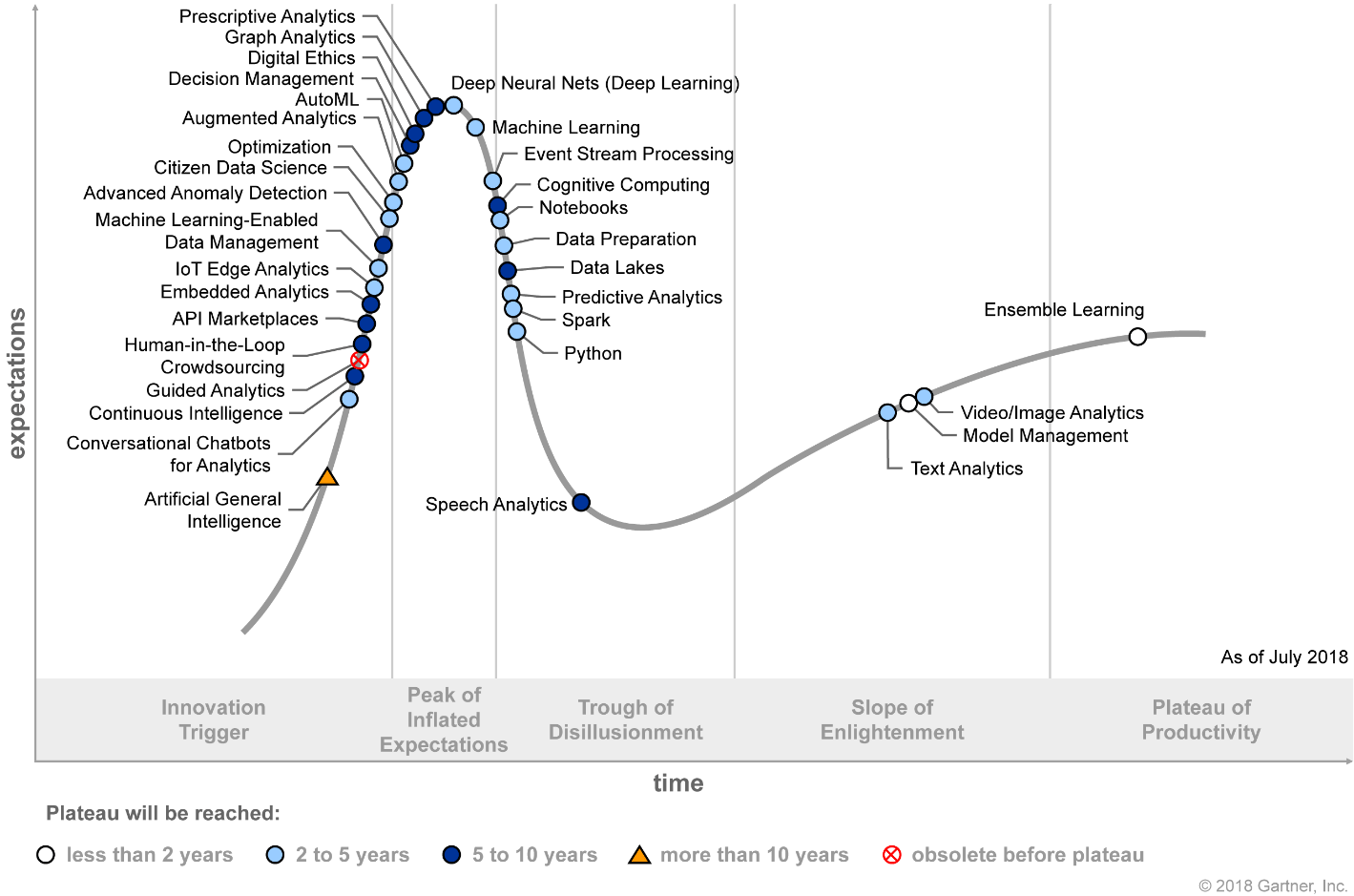 Hype Cycle for Data Science and Machine Learning 2018 (G00340329)