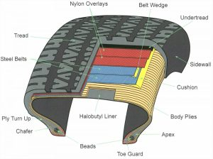 Tire Failure Attorney Reveals Tread Separation On Ford