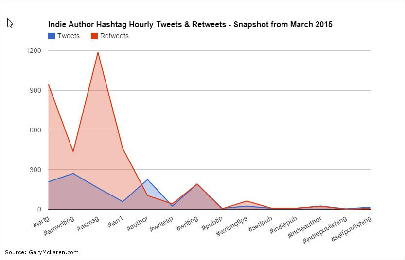Indie Hashtag Tweets