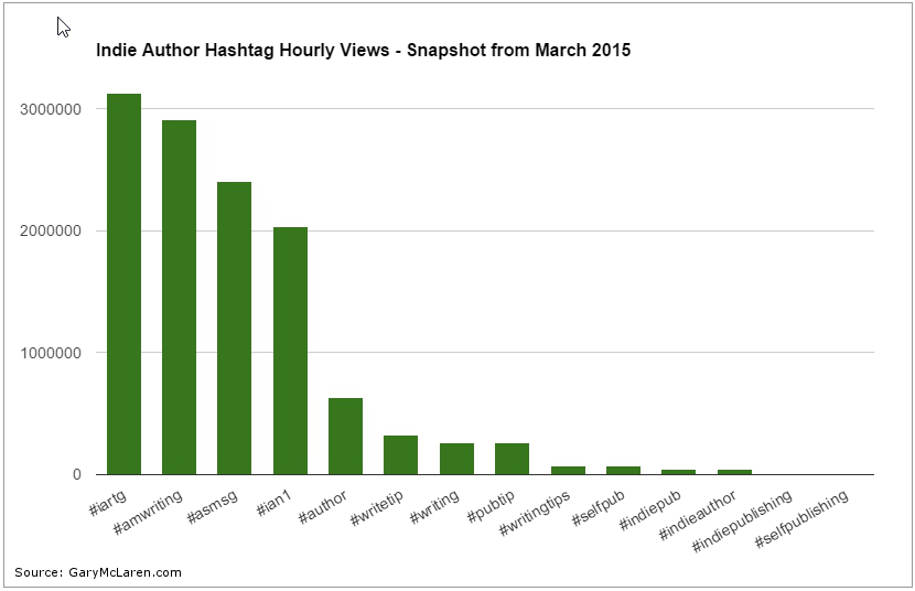 Indie Hashtag Views