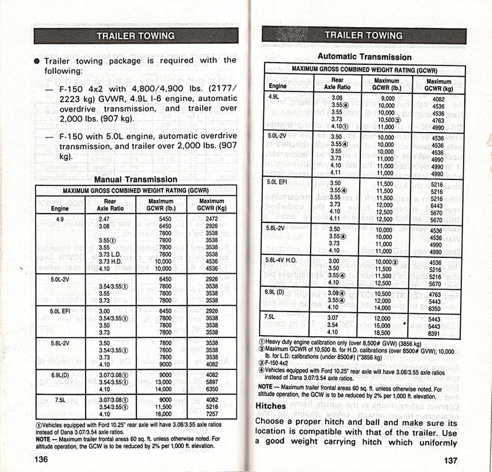medium resolution of here are two pages from the 1985 owner s manual for the f150 250 350 trucks