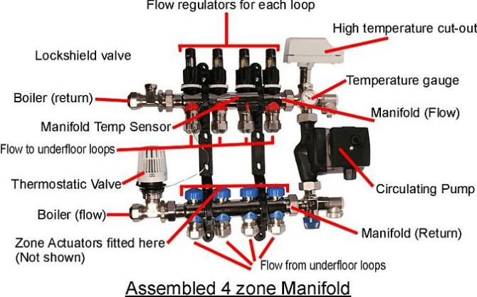 underfloor heating components  a typical manifold explained