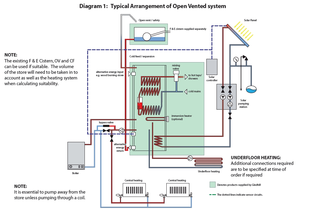 wiring diagram for s plan heating system gable metal roof parts gledhill torrent multifuel thermal store