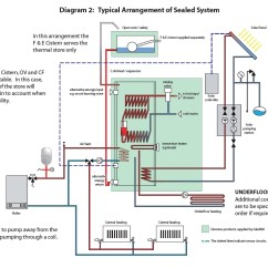 Heating Wiring Diagrams Y Plan Arlec Fan Light Switch Diagram Gledhill Torrent Multifuel Thermal Store