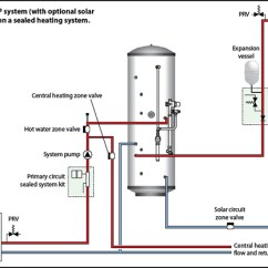 Central Heating Wiring Diagram Gravity Hot Water Ignition Switch And Obd Live Data System Unvented Pictures Of