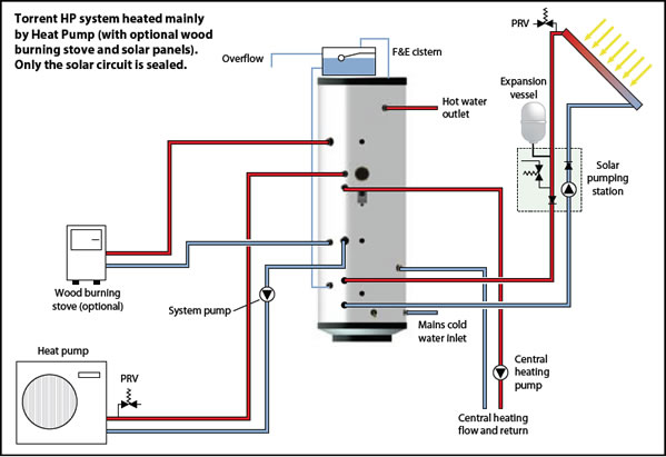 central heating wiring diagram gravity hot water electric range oven heat pumps pump system schematic