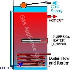 Gravity Hot Water Wiring Diagram 2001 Ford Taurus Stereo Domestic Copper Cylinders Explained - Direct, Indirect, Combination, Economy 7 And Solar