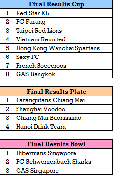 Vets Results