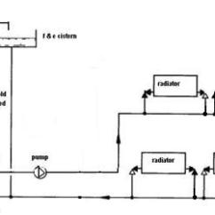 Central Heating Wiring Diagram Gravity Hot Water Land Rover Discovery 1 Radio And Pumped To Single Pipe