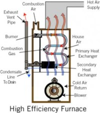 TOP Reasons to Choose High Efficiency Natural Gas Boiler