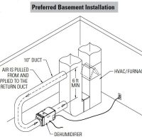 Dehumidifier Furnace Plenum Duct Kit A | GasExperts
