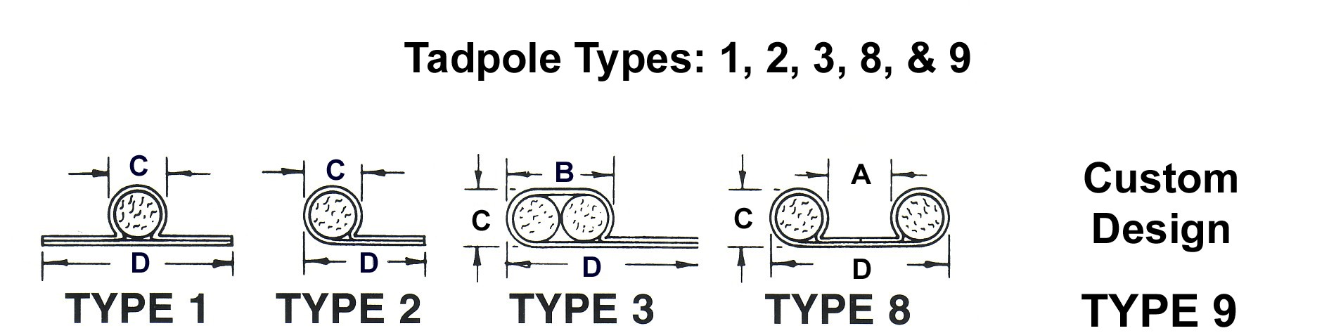 Specifications and codes for gaskets inc tadpole seals tadpole codes buycottarizona