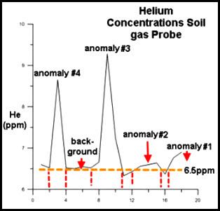 URANIUM EXPLORATION IS DE-RISKED WITH GEOCHEMICAL SOIL GAS