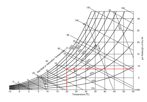 small resolution of moving to the right until the end of the diagram we find the absolute humidity vertical line this give us the information that our air contains 8 77 g of