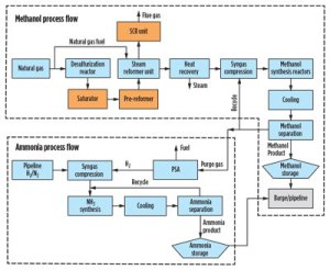 Process design overview for upgrading a gastomethanol
